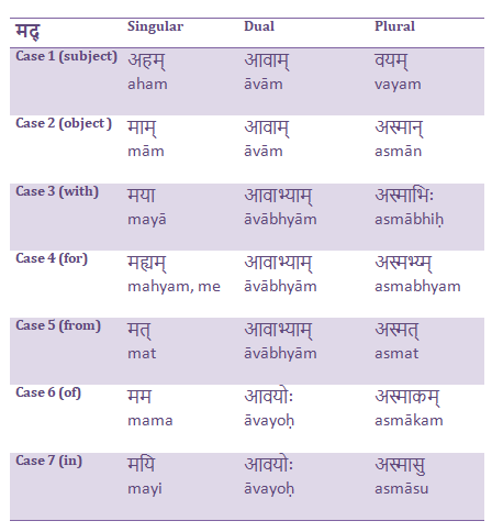 मद् in different cases