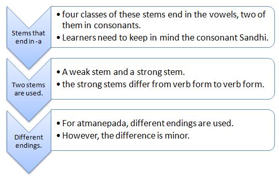 Complex classes